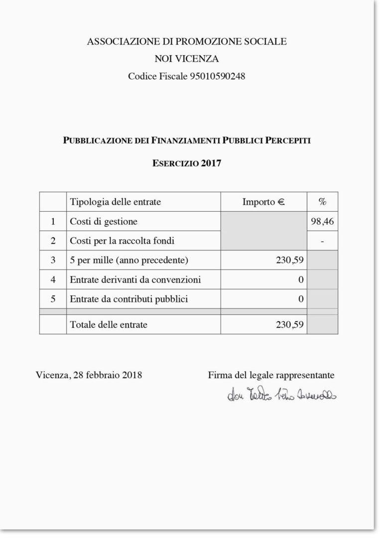 Dichiarazione dei finanziamenti pubblici percepiti 2017